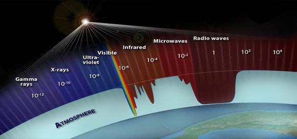 La atmósfera filtra parte de la radiación del sol.